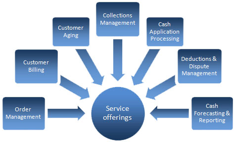 account outsourcing services